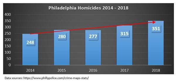 Murder Charges in Philadelphia - Homicides Up in 2018